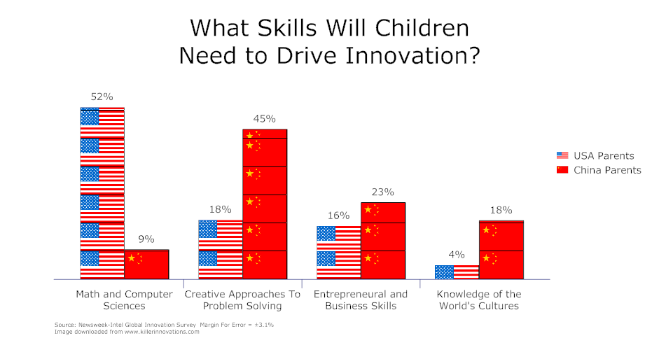 china us parents children creativity innovation